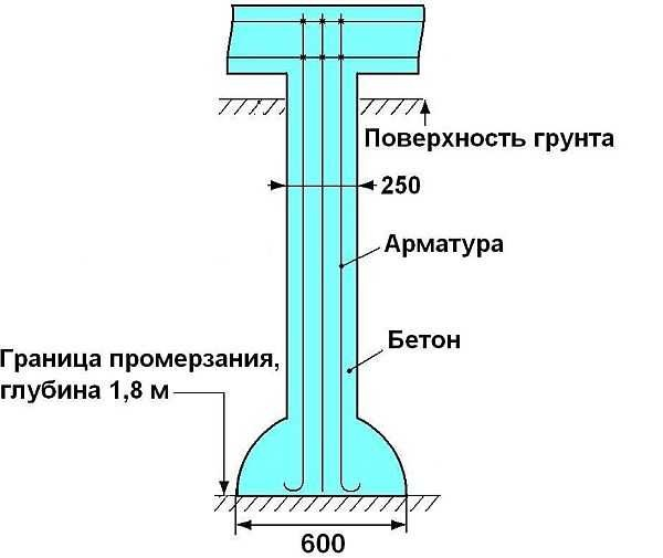 svayniy-fundament-pod-90EC1D7.jpg