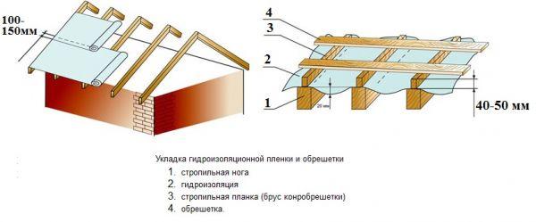 xolodnaya-krovlya-profnastila-7CE6EF4.jpg