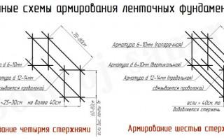 Расчет арматуры для ленточного фундамента частного дома