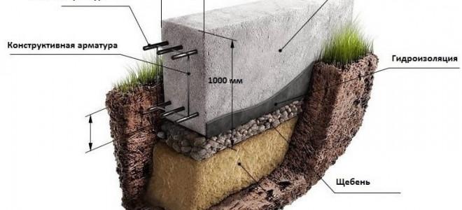 Ширина фундамента для дома из газобетона