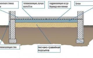 УШП или МЗЛФ и полы по грунту