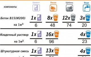 Таблица пропорций для бетонных растворов на 1 кубометр