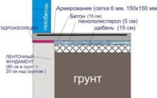 Калькулятор расчета монолитного плитного фундамента