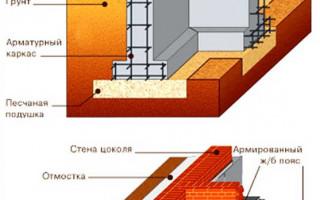 Как сделать Ленточный фундамент под каркасный дом своими руками: пошаговая инструкция Видео