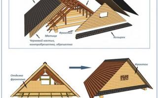 Всё что нужно знать о фронтоне стропильной системы двускатной крыши: устройство и способы завязывания