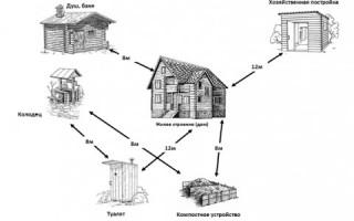 Сколько метров от забора можно строить дом по закону