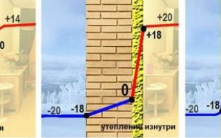 Как утеплить стены изнутри и надо ли
