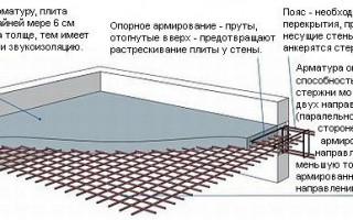 Поперечное армирование фундаментной плиты