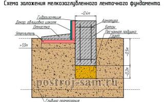 Фундамент под дом из пеноблоков на различных грунтах