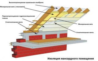 Быстрый способ утепления мансардной крыши частного дома изнутри без лишних затрат; схема и технология теплоизоляции внутри