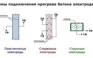 Электропрогрев бетона в зимнее время: схемы и способы