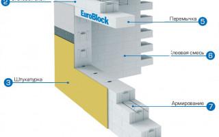 Кладка и оштукатуривание стен из газосиликатных блоков