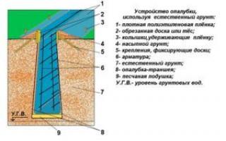 Заливка фундамента без опалубки