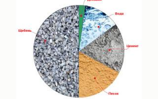 Пропорции приготовления бетонной смеси в домашних условиях