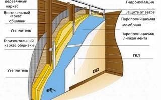 Как выровнять стены в деревянном доме: нюансы технологии процесса