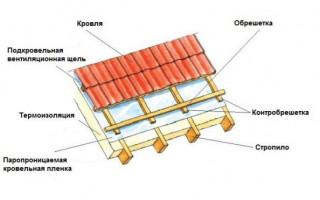 Для чего нужна контробрешетка крыши правильное устройство и монтаж контррейки под металлочерепицу