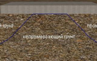 Фундамент мелкозаглубленный (МЗЛФ)