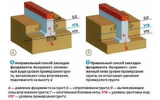 Расчётные схемы внецентренно нагруженных ленточных фундаментов под несущие стены