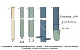 Нииопс пособие по проектированию свайных фундаментов из забивных свай