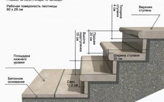 Размеры ступеней лестницы крыльца в частном доме