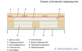 Как сделать пароизоляцию перекрытия холодного чердака