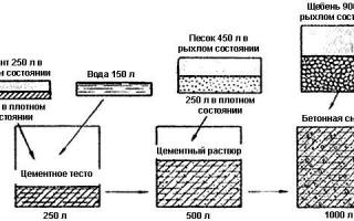 Зачем в бетон мыло добавляют