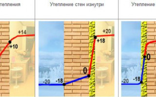 Схема утепления стен пенополистиролом снаружи и оптимальная толщина утеплителя для кирпичного дома под сайдинг