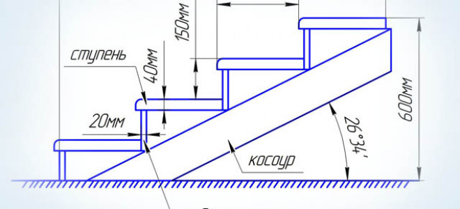 Основные этапы изготовления лестницы из дерева для дома