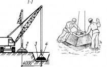 Характеристики стаканного фундамента