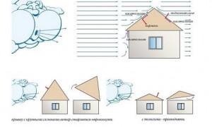 Расчет минимального и оптимального угла наклона крыши в процентах и градусах в зависимости от вида крыши и кровельного материала