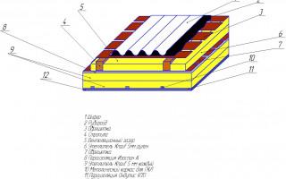 Нужен ли зазор между пароизоляцией и отделкой потолка