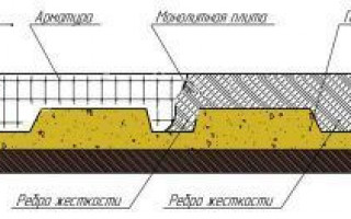 Фундаментная плита с ребрами жесткости вниз