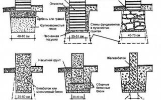 Фундамент своими руками под домик на даче