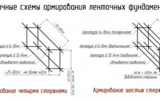 Расчет количества арматуры и вязальной проволоки для фундамента