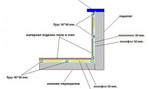 Вопрос №47; Применяется ли пенофола для пароизоляции