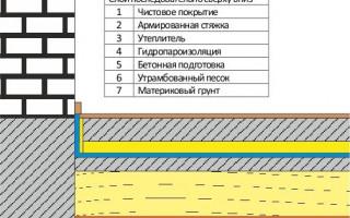 Варианты полов по грунту на ленточном фундаменте