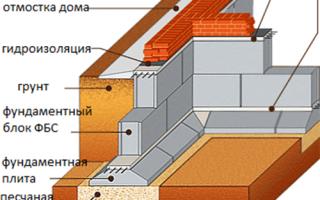 Какой фундамент нужен для надёжного основания гаража
