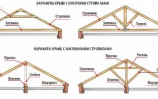 Наслонная стропильная система крыши