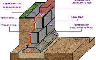 Блоки ФБС для фундамента: размеры, маркировка по ГОСТ, нюансы монтажа