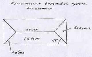 Как покрыть четырехскатную крышу шифером